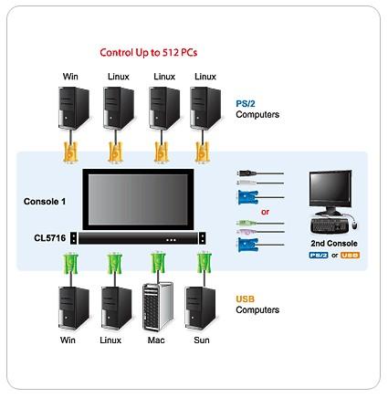 """Переключатель ATEN CL5716MRG 1U 16-port 17 """" Single Rail LCD KVM Switch (+2 кабеля) ."""