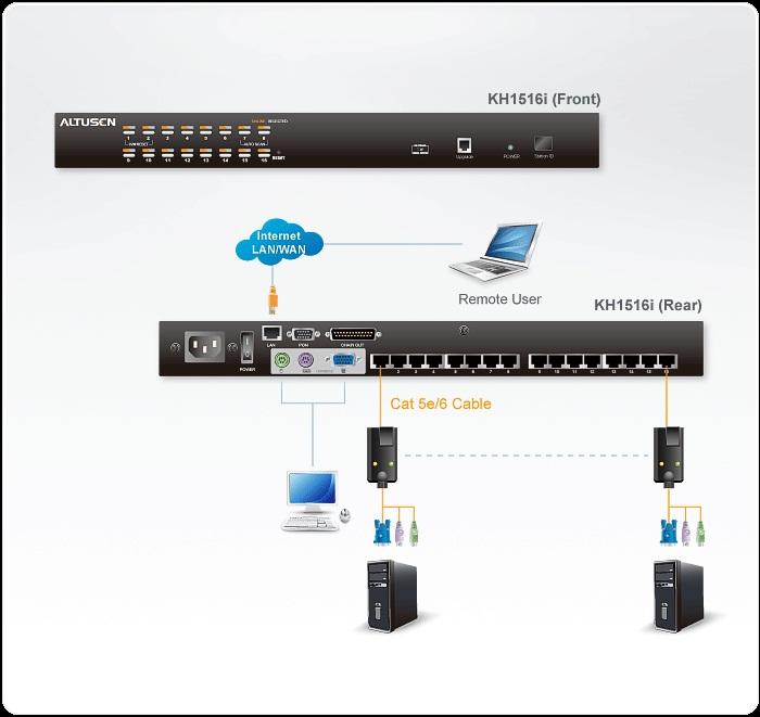KVM-переключатель KH1516i представляет собой устройство управления несколькими компьютерами с одной консоли...